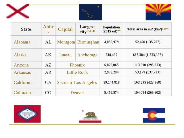 StateAbbr.CapitalLargest city[A][14]Population (2015 est)[15]Total area...