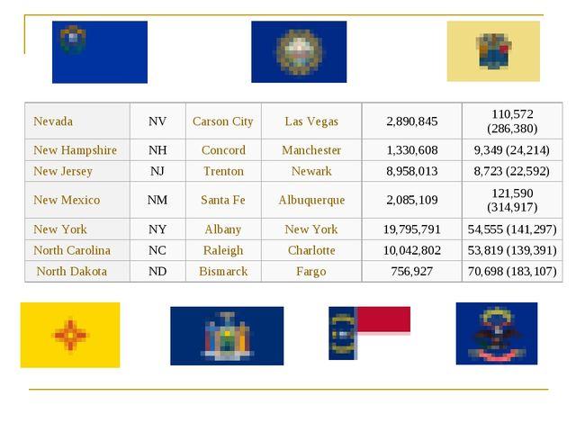 NevadaNVCarson CityLas Vegas2,890,845110,572 (286,380) New HampshireN...