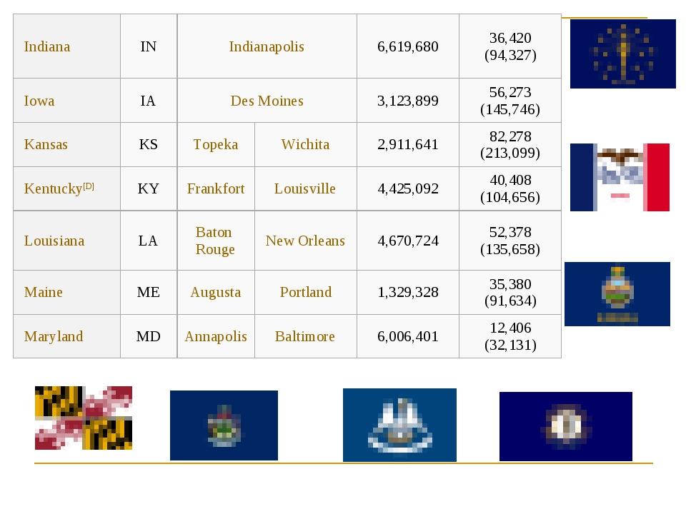 IndianaINIndianapolis6,619,68036,420 (94,327) IowaIADes Moines3,123...