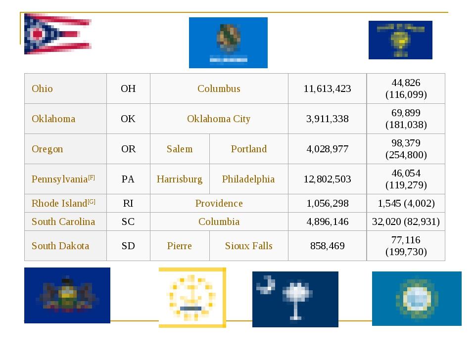 OhioOHColumbus11,613,42344,826 (116,099) OklahomaOKOklahoma City3,9...
