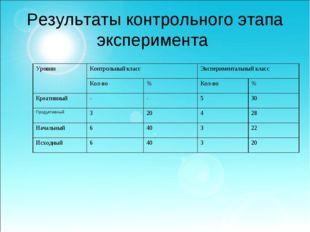 Результаты контрольного этапа эксперимента УровниКонтрольный классЭкспериме