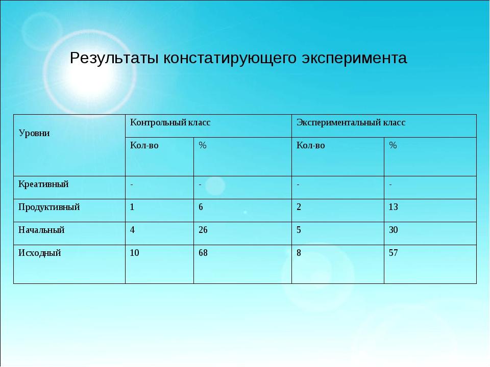 Результаты констатирующего эксперимента  УровниКонтрольный классЭксперим...