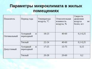 Параметры микроклимата в жилых помещениях Показатель Период года Температура