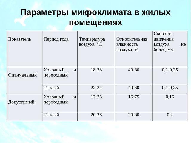 Параметры микроклимата в жилых помещениях Показатель Период года Температура...