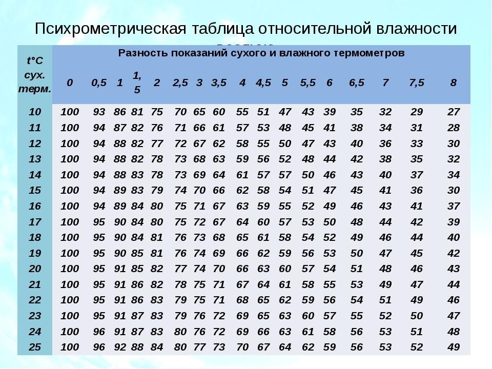 Психрометрическая таблица относительной влажности воздуха t°Cсух. терм. Разно...