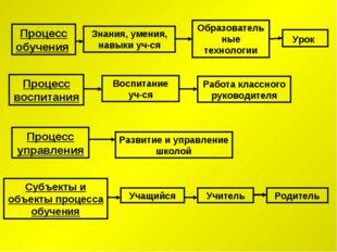 Процесс управления Субъекты и объекты процесса обучения Процесс обучения Проц
