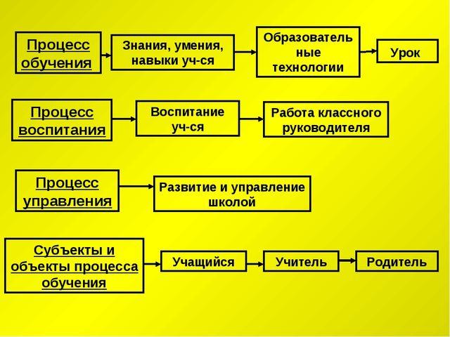 Процесс управления Субъекты и объекты процесса обучения Процесс обучения Проц...