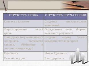 СТРУКТУРА УРОКА СТРУКТУРА КОУЧ-СЕССИИ Контакт с классом Создание доверительн