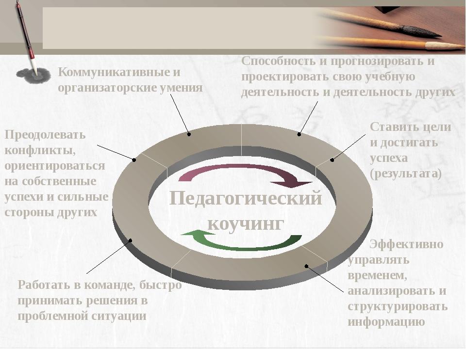 Коммуникативные и организаторские умения Способность и прогнозировать и прое...