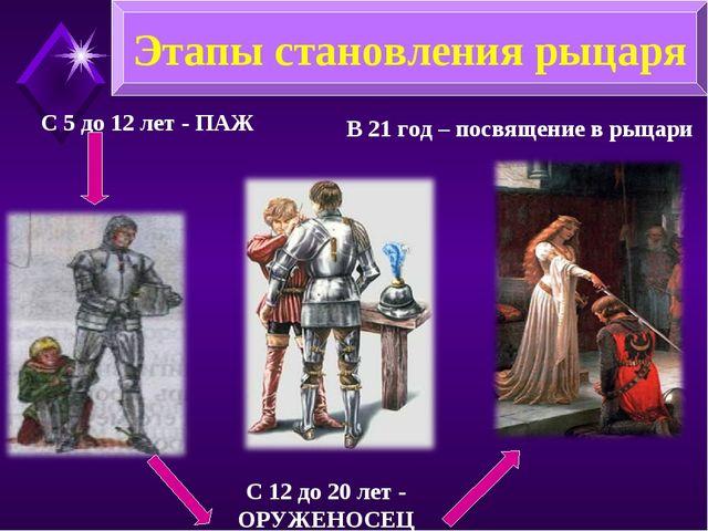 С 5 до 12 лет - ПАЖ С 12 до 20 лет - ОРУЖЕНОСЕЦ В 21 год – посвящение в рыцар...