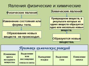 Явления физические и химические Физические явления Изменение состояния или фо