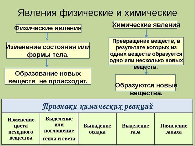 Явления физические и химические Физические явления Изменение состояния или фо...