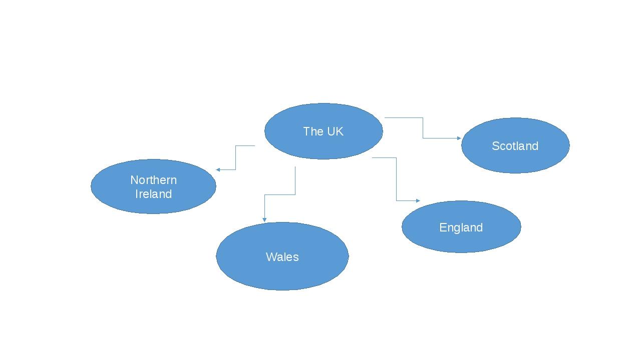 The UK Northern Ireland Wales Scotland England