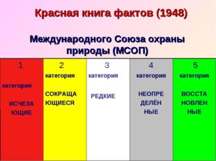 Красная книга фактов (1948) Международного Союза охраны природы (МСОП)