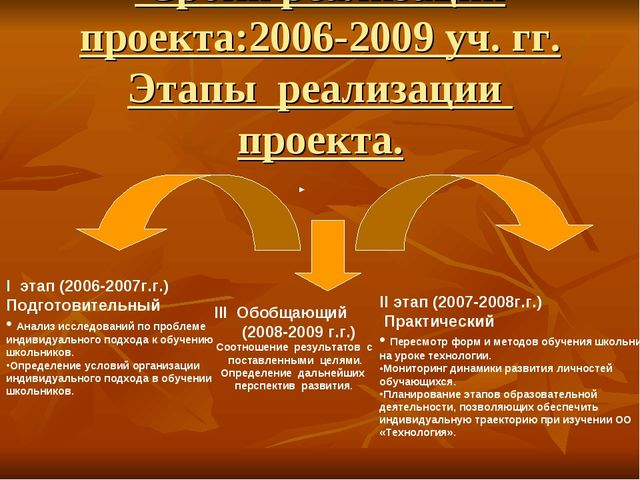 Сроки реализации проекта:2006-2009 уч. гг. Этапы реализации проекта. I этап...