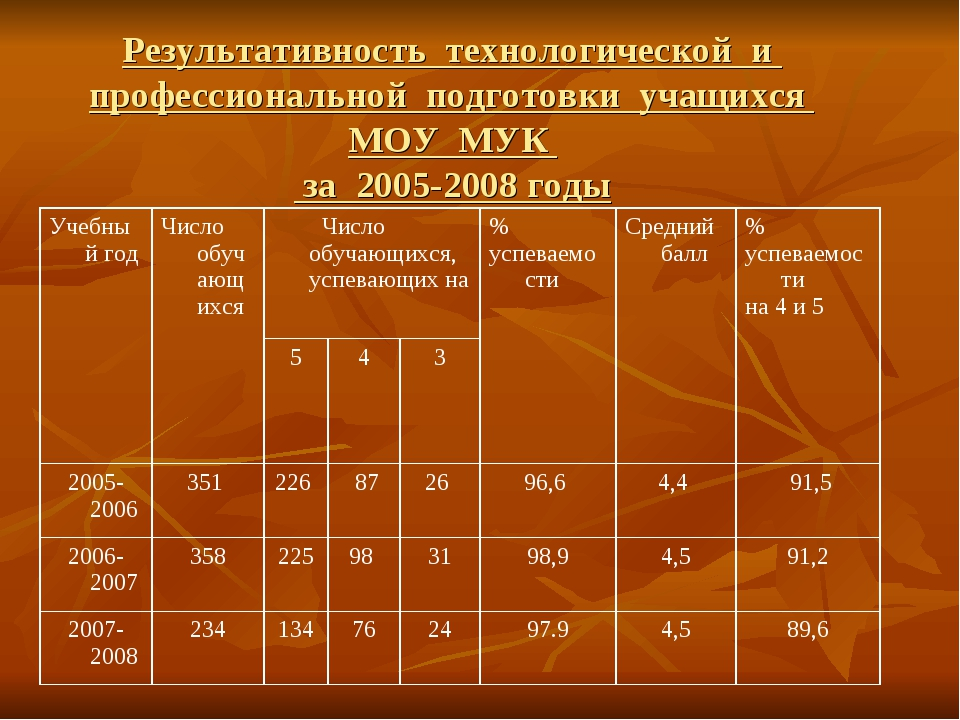 Результативность технологической и профессиональной подготовки учащихся МОУ М...