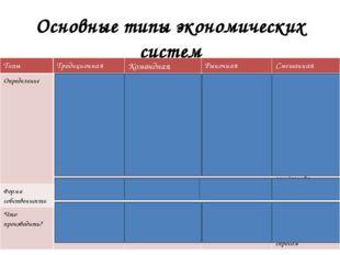 Основные типы экономических систем Типы Традиционная Командная Рыночная Смеша