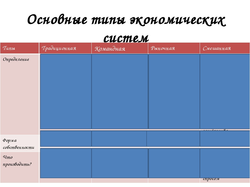 Основные типы экономических систем Типы Традиционная Командная Рыночная Смеша...