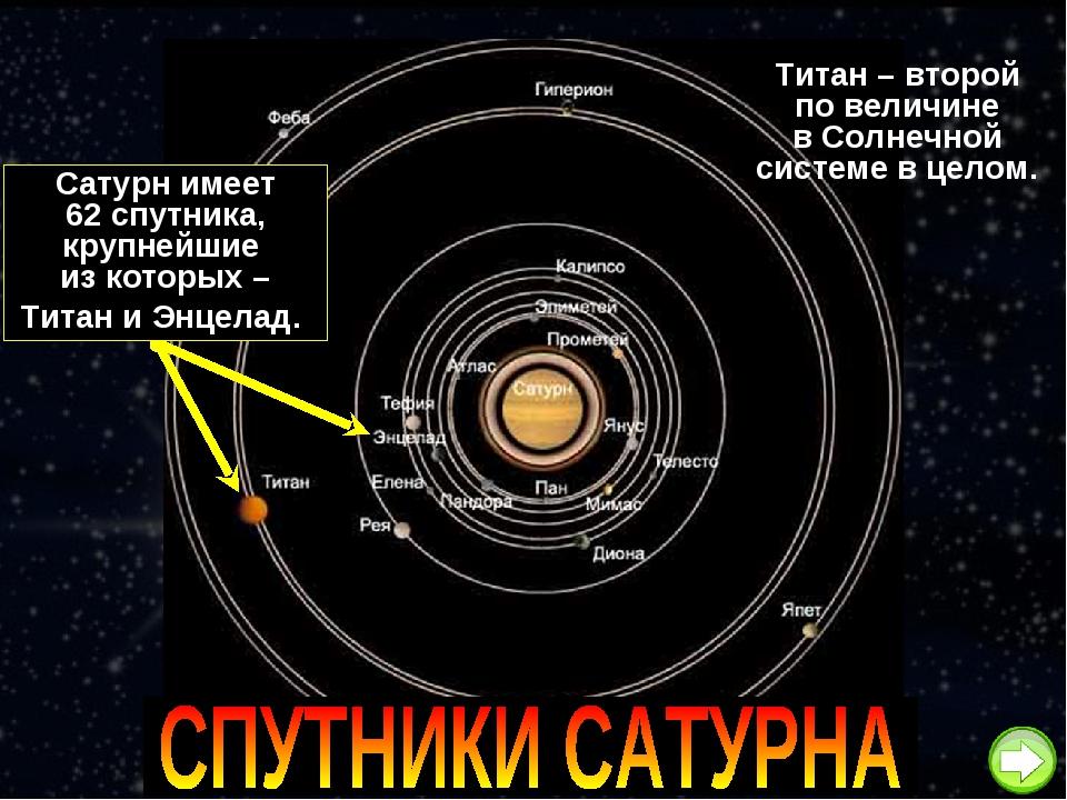 Сатурн имеет 62 спутника, крупнейшие из которых – Титан и Энцелад. Титан – вт...