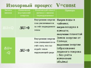 Изохорный процесс V=const Запись закона Изменение внутренней энергии Физическ