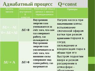 Адиабатный процесс Q=const Запись закона Изменение внутренней энергии Физичес