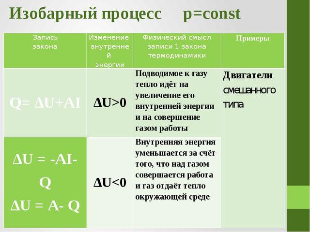 Изобарный процесс p=const Запись закона Изменение внутренней энергии Физическ...