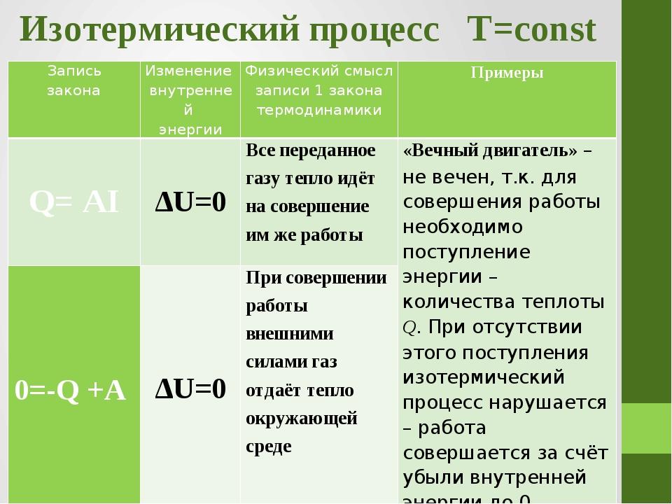 Изотермический процесс T=const Запись закона Изменение внутренней энергии Физ...