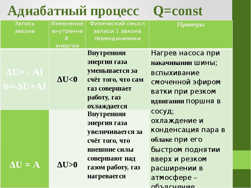 Адиабатный процесс Q=const Запись закона Изменение внутренней энергии Физичес...