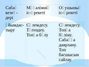 Сабақкезең- дері Мұғалімніңіс-әрекеті Оқушыныңіс-әрекеті Ұйымдас-тыру Сәлемде