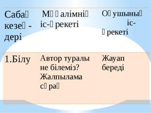 Сабақ кезең- дері Мұғалімнің іс-әрекеті Оқушыныңіс-әрекеті 1.Білу Автор турал