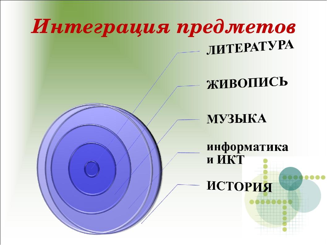 Интеграция предметов