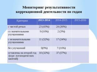 Мониторинг результативности коррекционной деятельности по годам Критерии 2013