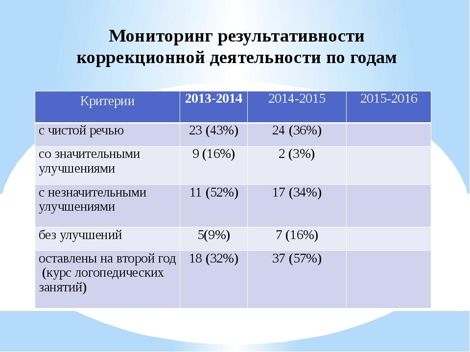 Мониторинг результативности коррекционной деятельности по годам Критерии 2013...