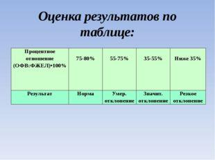 Оценка результатов по таблице: Процентное отношение (ОФВ:ФЖЕЛ)•100% 75-80% 55