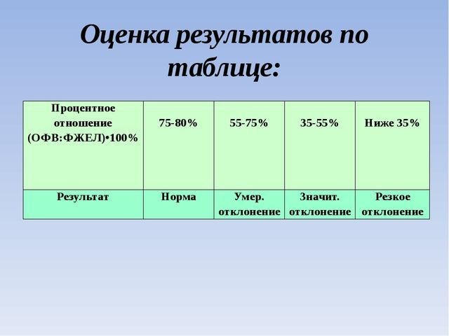 Оценка результатов по таблице: Процентное отношение (ОФВ:ФЖЕЛ)•100% 75-80% 55...