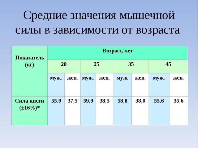 Средние значения мышечной силы в зависимости от возраста Показатель(кг) Возра...