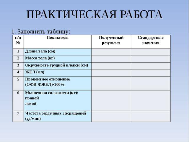 ПРАКТИЧЕСКАЯ РАБОТА 1. Заполнить таблицу: 2. Сделать выводы: п/п№ Показатель...