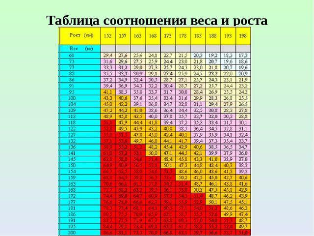 Таблица соотношения веса и роста
