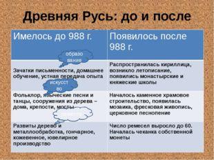 Древняя Русь: до и после крещения образование искусство ремесло Имелось до 98