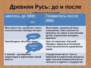 Древняя Русь: до и после крещения быт право идеология Имелось до 988г. Появил