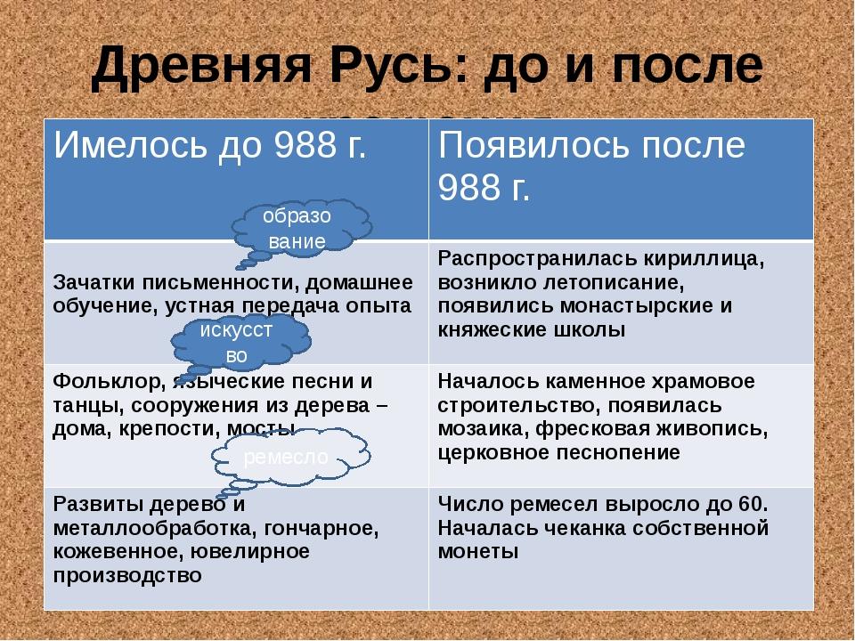 Древняя Русь: до и после крещения образование искусство ремесло Имелось до 98...