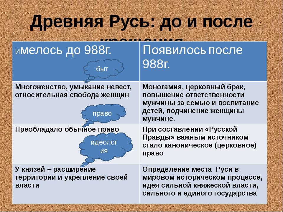 Древняя Русь: до и после крещения быт право идеология Имелось до 988г. Появил...