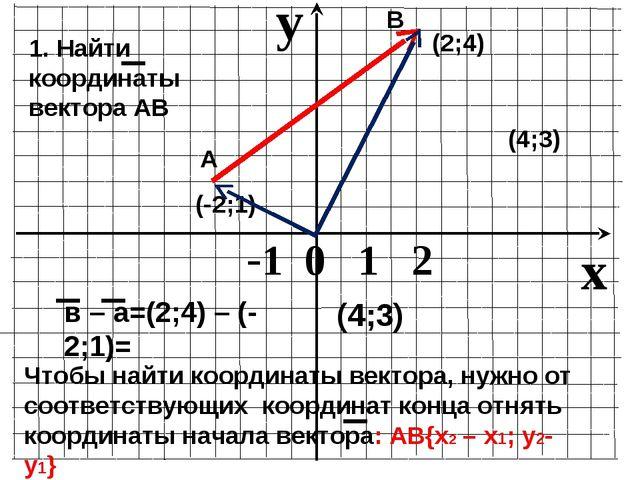 (-2;1) (2;4) А В 1. Найти координаты вектора АВ (4;3) в – а=(2;4) – (-2;1)= (...