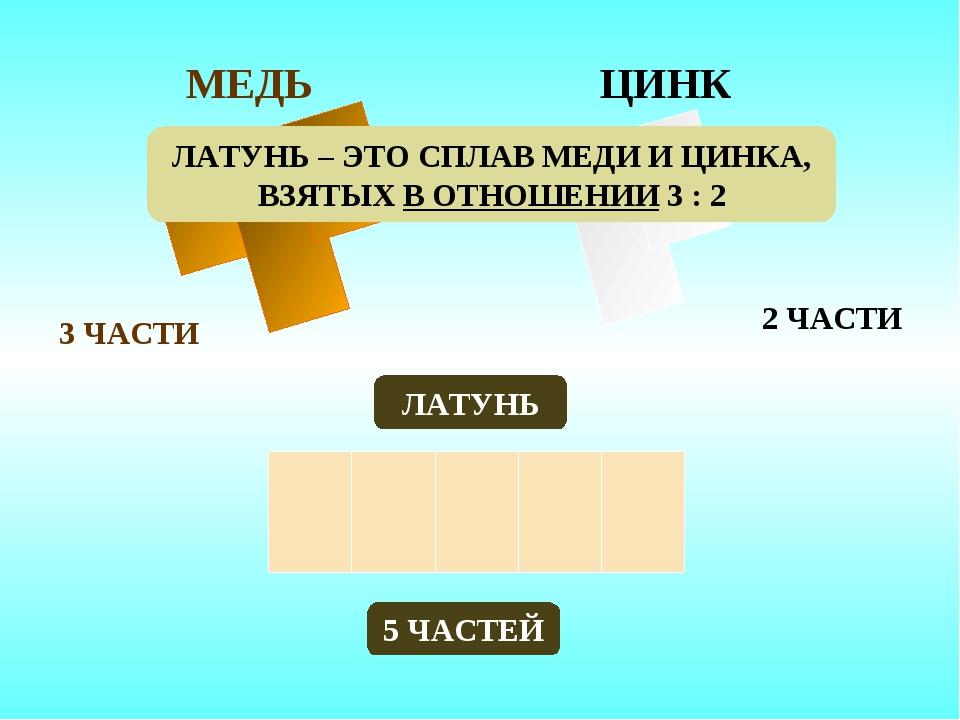 МЕДЬ ЦИНК 3 ЧАСТИ ЛАТУНЬ 5 ЧАСТЕЙ 2 ЧАСТИ ЛАТУНЬ – ЭТО СПЛАВ МЕДИ И ЦИНКА, ВЗ...