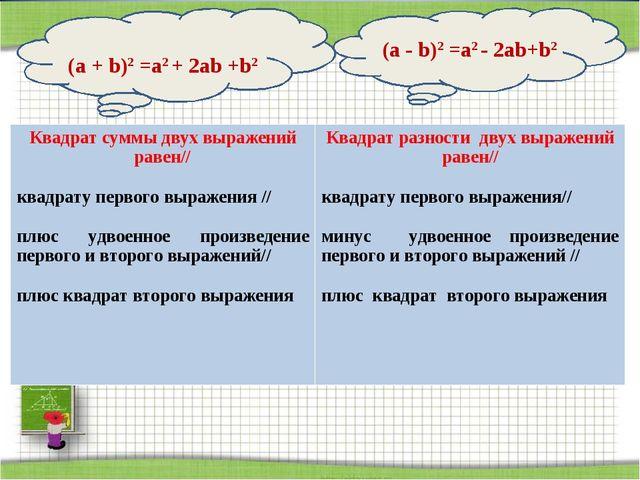 (а + b)2 =а2 + 2аb +b2 (а - b)2 =а2 - 2аb+b2 Квадрат суммы двух выражений ра...