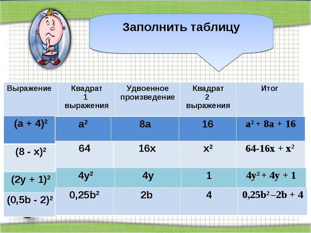 Заполнить таблицу Выражение Квадрат 1 выраженияУдвоенное произведениеКвадр...