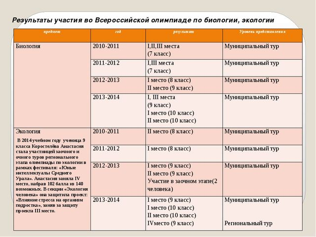 Результаты участия во Всероссийской олимпиаде по биологии, экологии предмет г...