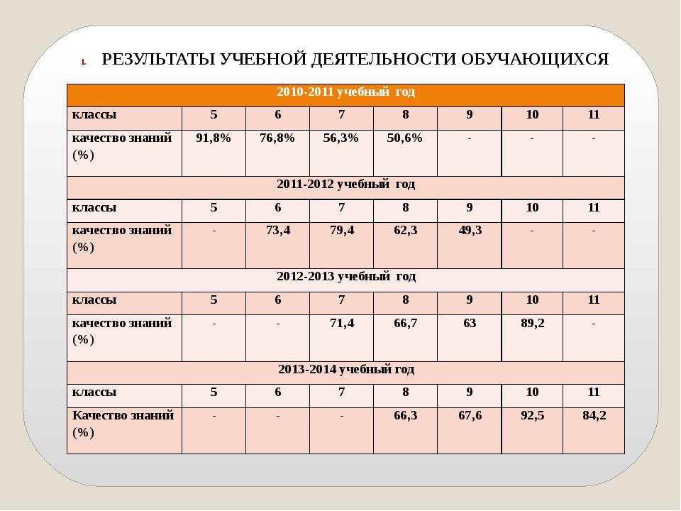 РЕЗУЛЬТАТЫ УЧЕБНОЙ ДЕЯТЕЛЬНОСТИ ОБУЧАЮЩИХСЯ 2010-2011 учебный год классы 5 6...