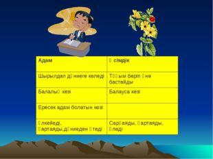АдамӨсімдік Шырылдап дүниеге келедіТұқым беріп өне бастайды Балалық кезіБа