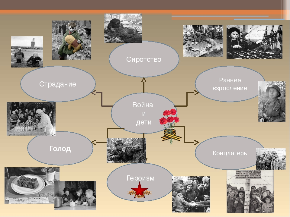 Война и дети Раннее взросление Страдание Голод Концлагерь Героизм Сиротство